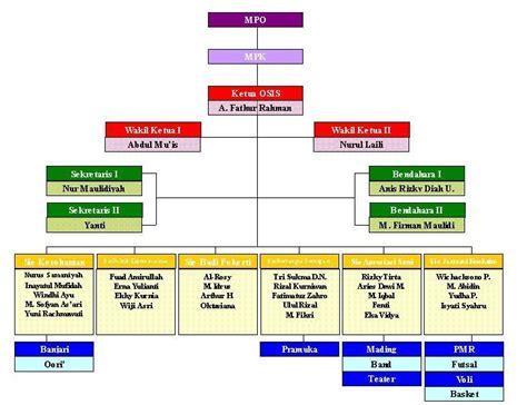 kasus struktur dan desain organisasi struktur kepengurusan osis kumpulan data osis