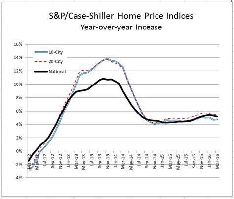 home prices continue rising s p dow jones indices