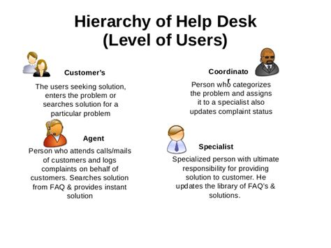federal service help desk it help desk support service introduction advantage