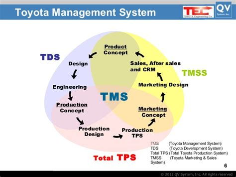 Number Of Employees At Toyota Toyota Management System By Takashi And