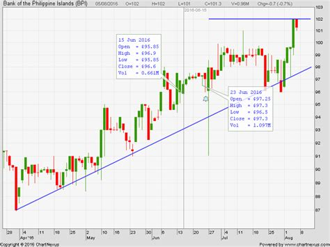 pse bank pse chart talk bank of the philippine islands bpi