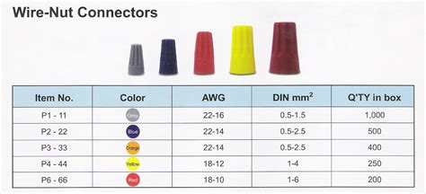 top wire nut sizes by color wallpapers