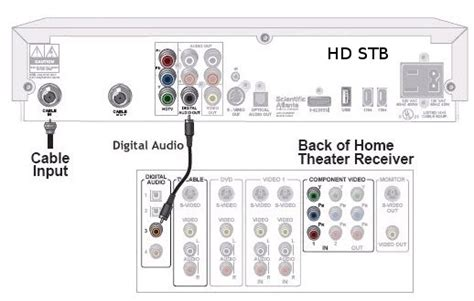 high definition hd dth connecting stb  hdmi  home