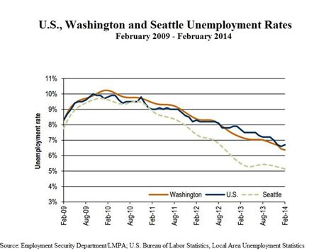 unemployment rate holds steady in washington dips in