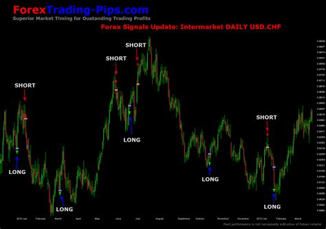 Software Forex Options Non Member markay latimer trend trading software trading saham