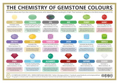 gemstone colors what causes the colour of gemstones compound interest