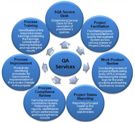 bw it help desk what is quality assurance in project management zarantech