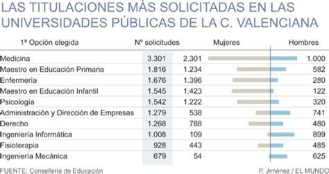 nota de corte valencia todos quieren ser m 233 dico y profesor comunidad valenciana