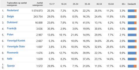 Botol Distop 100ml sportvisvideo s zeer populair cijfers 2011 nieuws