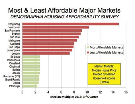 the 5 cheapest housing markets in america under obama u s homeownership rate hits 20 year low page 5
