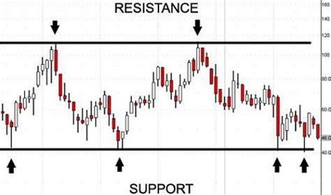 using support and resistance to manage your trades