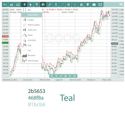 mobile stock charts stockchartx html5 web mobile javascript financial stock