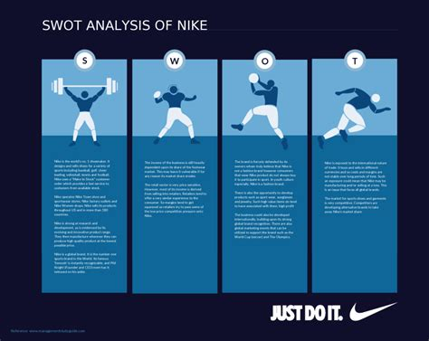 Swot Analysis Templates To Download Print Or Editable Nike Ppt Template Free