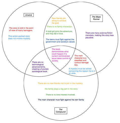 comparing elements and compounds venn diagram colorful connections more ya dystopias the hub