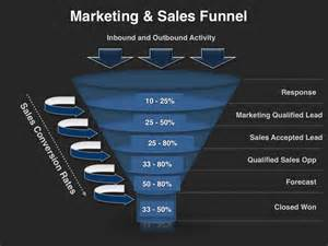 sales funnel templates demand management planning template four quadrant