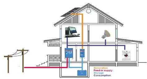 Voltage Floor Plans off grid solartechno