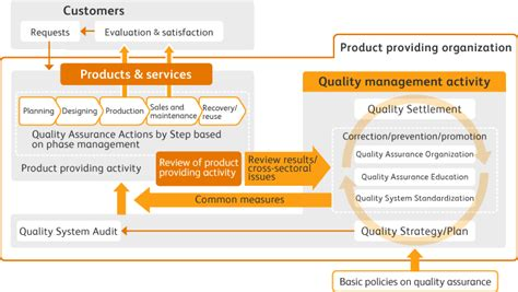 Performance Improvement Plan Exles Template Business Quality Assurance Performance Improvement Template