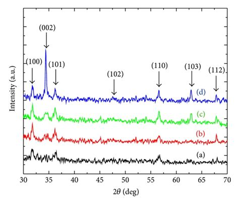 xrd pattern si influence of annealing on properties of spray deposited