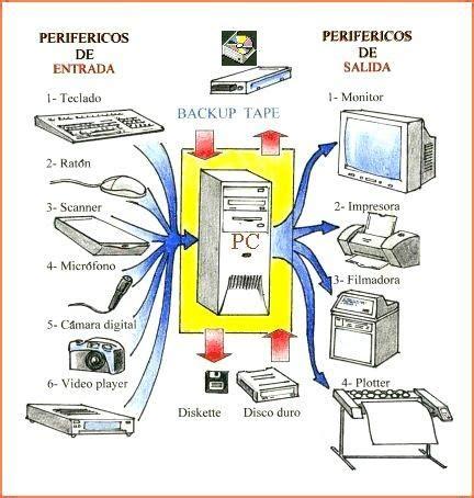 perifericos de entrada y salida partes de la computadora