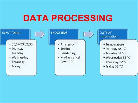 data processing cycle diagram computer processing cycle images