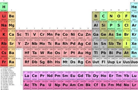 Periodic Table Transition Metals by Transition Metals Definition List Properties