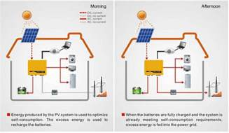 solar inverters off grid hybrid grid tied inverter in