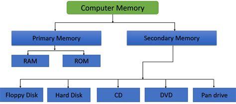Memory Komputer the computer memory computerfizz