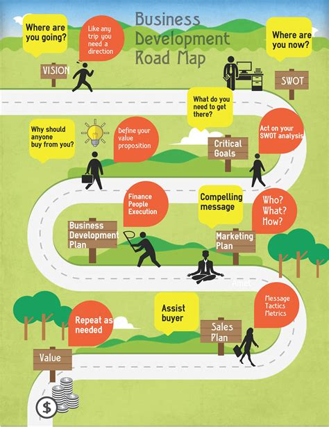road map business a roadmap for business development infographic
