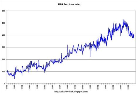 Mba Purchase Index by Do 231 Dr Veli Akel Finansal Bilgi Sistemi 08 01 2008