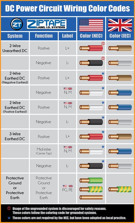 wiring colours dc power circuit wiring color codes label id systems