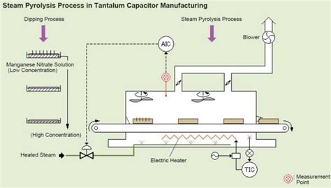capacitor manufacturing process tantalum capacitor yokogawa america