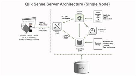qlikview architecture tutorial qlik sense platform architecture overview youtube