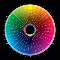 makeup color wheel perfection in makeup wildexpression