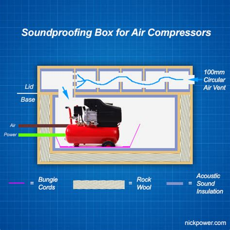 Garage Shop Plans by Diy Soundproof Box For Noisy Air Compressors Nick Power