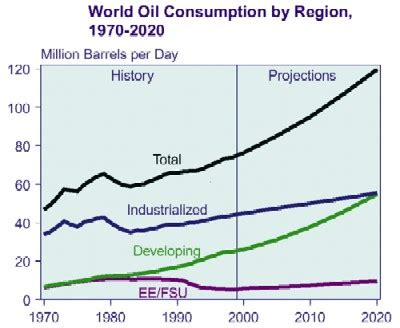 forecasts of future oil output
