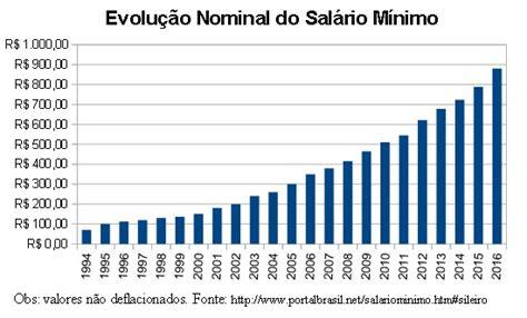 a partir de quando vale o salario minimo paulista 2016 sal 225 rio m 237 nimo passa de r 788 para r 880 a partir de 1 186