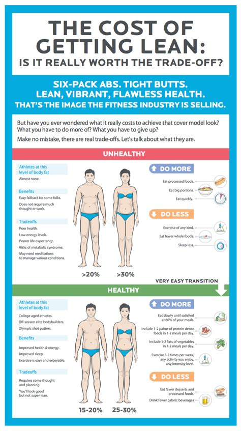 Of Getting by The Cost Of Getting Lean Infographic