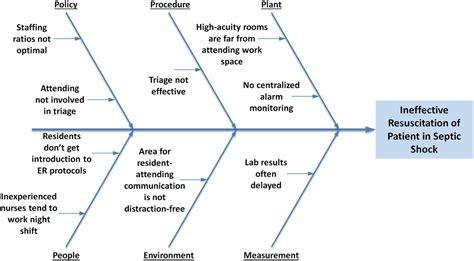 fishbone diagram for fishbone lab results just b cause