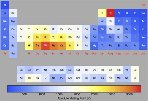 printable periodic table with melting and boiling points boiling points chart lemsteraak leeuwenhart nl