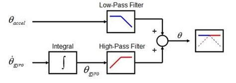 high pass filter accelerometer android multi rotor system benripley