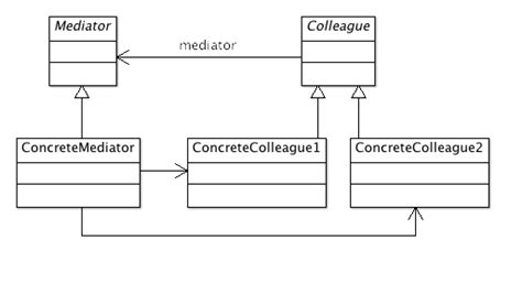 software design pattern mediator structural essence of design patterns mediator software