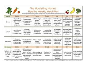 Healthy Menu Template by Mastering Meal Planning The Nourishing Home