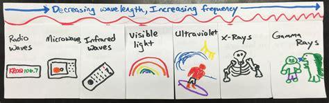 Electromagnetic Spectrum Worksheet 1