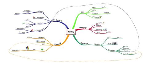 s day relationship map improving productivity with mind maps imindmap mind mapping