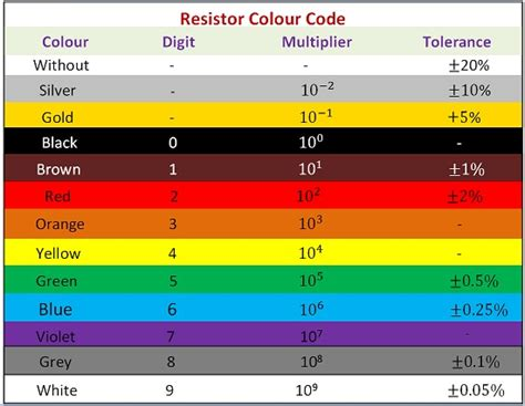 resistor colour code and their value what is resistor fixed resistors and variable resistors electronics coach