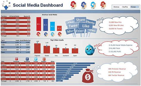 Social Media Dashboard In Excel Excel Dashboards Vba And More Interactive Dashboard Excel Template
