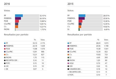 resultados olimpiada infantil 2015 2016 en los municipios de san luis potosi resultados de las elecciones generales 2016 en el