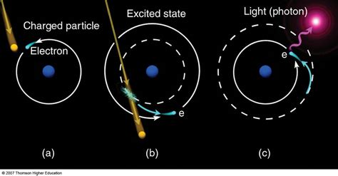 northern lights light emission by excited atoms