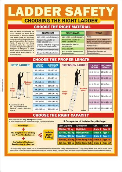 Stair Safety Poster by Choosing The Right Ladder Safety Pinterest Safety