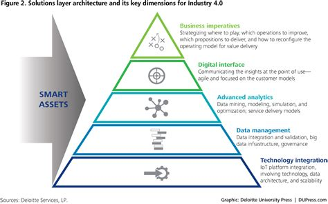 the goal is industry 4 0 technologies and trends of the fourth industrial revolution books industry 4 0 and the chemicals industry deloitte